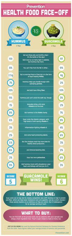 Which Is Healthier: Hummus vs Guacamole | Prevention