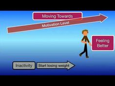 How to lose weight using NLP - YouTube