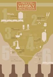 info graphics distillation process - Google Search