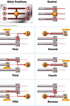 five-speed manual transmission