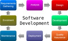 We are one of the leading software development firm in Pune.  Contact us for a free quote and we will be pleased to come up with the proposal providing our analysis of the assignment.  Know more about Software Development: http://goo.gl/TeZxiC     #customsoftwaredevelopment #softwaredevelopment #softwaredevelopmentcompany #NoeticSystems #Pune #softwarequality
