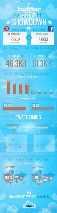The #Twitter Account Showdown: #Pinterest vs #Facebook #SocialMedia #infographic
