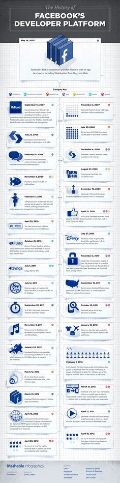 The history of #Facebook's developer platform - #Infographic