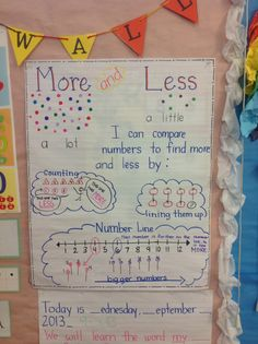 Kinder - More/less anchor chart greater than and less than Kindergarten Anchor Charts, Numbers Kindergarten, Math Numbers, Preschool Math, Fun Math, Teaching Math, Math Activities, Kindergarten Fun, Preschool Worksheets