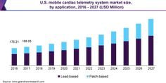 Mobile Cardiac Telemetry Systems Market Size Worth $1.58 Billion By 2027   Grand View Research, Inc.