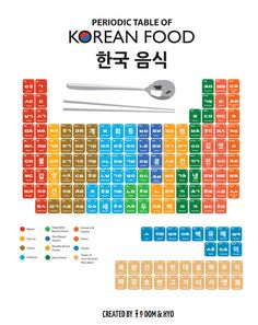 Periodic Table of Korean Foods- This is so cool! Periodic Table of Korean Foods- This is so cool! Korean Words Learning, Korean Language Learning, How To Speak Korean, Learn Korean, Learn Chinese, Language Study, Learn A New Language, Learn Hangul, Korean Phrases