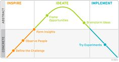 Detailed Process Model for Design Thinking - Google Search