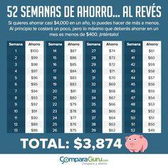 Reto de las 52 semanas de ahorro. Te decimos cómo ahorrar casi $4,000 si darte cuenta. ¡Empieza hoy y reta a alguien más!  https://www.comparaguru.com/blog/como-ahorrar-4000-pesos-en-un-ano-con-el-reto-de-las-52-semanas/