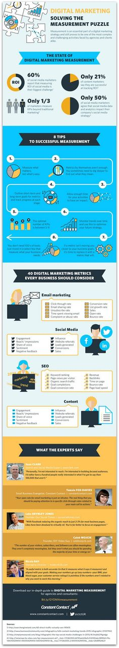 Only 50 percent of social media marketers say metrics inform their strategies, and a mere 21 percent of content marketers measure ROI. If this sounds like you, this infographic can help.