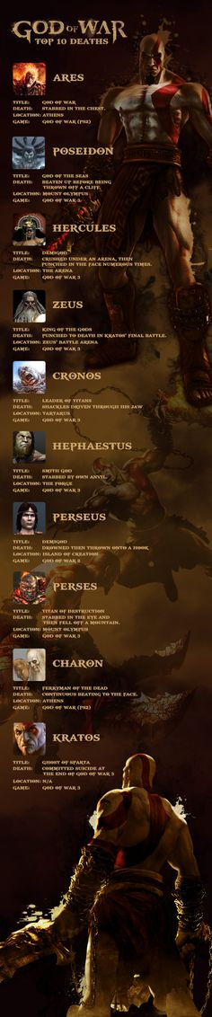 Kratos has killed basically everything in the God of War series, even himself. Here's a look at the top 10 deaths.