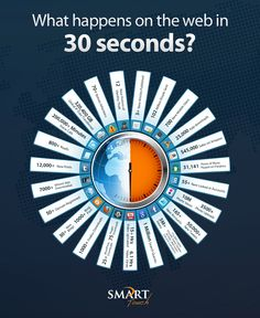 30 seconds might not seem like a lot of time to you, but when you see what happens on the Internet in that much time, you'll realize every second counts. :)