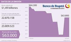 El Banco de Bogotá hizo la adjudicación de $1,49 billones en acciones ordinarias