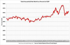 US Household Net Worth as Percent of GDP is Increasing.