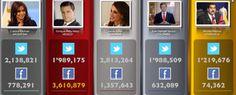 Estos son los políticos más populares después de Obama. Qué le gusta a la gente de ellos?  Revisa esta lista de factores que mejorarán tu presencia en las redes sociales. >>> http://wp.me/p3N0xb-1F