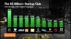 Snapchat Joins the Ranks of $10B Tech Startups