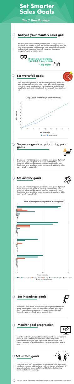 Set Smarter Sales Goals – AeroLeads Infographics  #infographics #sales #salesgoals #aeroleads Lead Generation, Infographics, Goals, Marketing, Infographic, Info Graphics, Visual Schedules