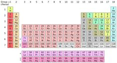 14LaAc_periodic_table_IIb.jpg (1576×844)