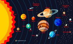 Solar System Structure with the names of objects. Planets with orbit and small planets such as Ceres, Pluto, Haumea, Makemake, Eris. Christmas Handprint Crafts, Solar System Projects, Asteroid Belt, Small Planet, Space Illustration, Astronomy, Royalty Free Images, Objects, Geography