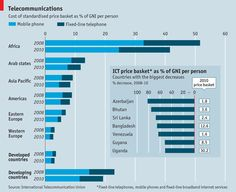 Cost of standardised ICT price basket as % of GNI per capita.