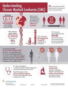 Understanding Chronic Myeloid Leukemia (#CML)