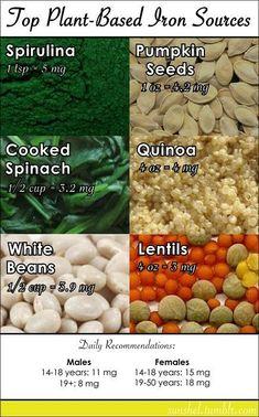 Iron Rich Foods - Weight Loss  #clean_eating #iron_rich_foods http://www.pinterest.com/MrsCheyfleming/clean-eating/