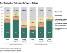 How Graduation Rates Vary by Type of College