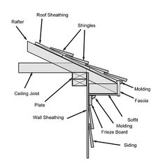 Typical Eaves Detail with frieze board New house Pinterest