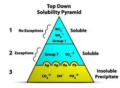 Mnemonic For General Rules Of Solubility In Chemistry  Schooling