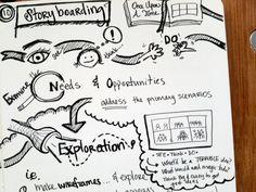 Cooper U's Interaction Design Training in Sketchnotes | Cooper Journal