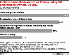 More than Half of UK Smartphone Owners Use Their Phones in Stores -- http://www.emarketer.com/Article/More-than-Half-of-UK-Smartphone-Owners-Use-Their-Phones-Stores/1010625#ur0OVB7XULTmkV78.99