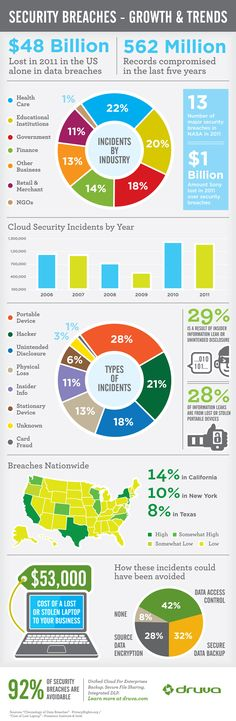 Security breqaches - Growth & Trends #infographic
