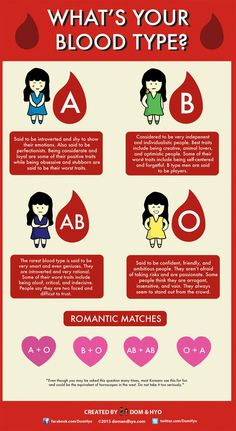 "Ever been asked, ""What's your sign?"" In Korea, you are more likely to be asked, ""What's your blood type?"" Blood types in Korea could be looked at as the equivalent of zodiac signs in America. Dom & Hyo has made our lives much easier by creating this helpful infographic that explains what personality traits are believed to be associated with each blood type. Apparently, blood type could also determine romantic compatibility! Don't know if this is true or not..."