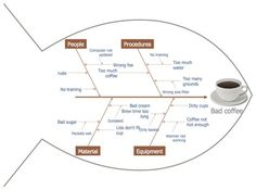 This diagram was created in ConceptDraw PRO using the Fishbone Diagrams Library from the Fishbone Diagrams Solution. An experienced user spent 15 minutes creating this sample.  This sample diagram using the Fishbone Diagram Solution visualizes the potential factors that cause an overall effect, making it possible to solve the problem. It is an excellent idea to use the clipart on the fishbone diagram to make it bright, interesting and attractive.
