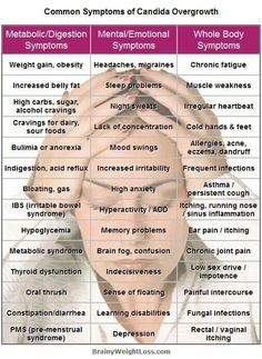 Search Candida Overgrowth, you will be surprised by what you find! #fibromyalgia #weightloss #brainfog