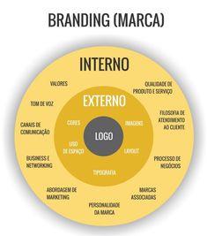 Social Marketing, Marketing Digital, Inbound Marketing, Branding, Brand Management, Logo Design Inspiration, Innovation, Infographic, Presentation