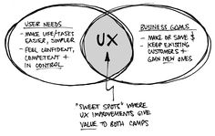 The UX Sweet Spot