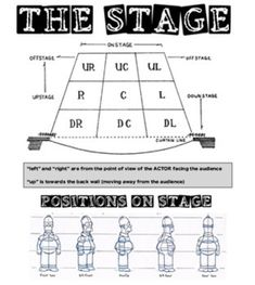 Drama - Intro Back To School - Technical Theatre - Parts of the Stage Drama Teacher, Drama Class, Drama Drama, Management Books, Stage Management, Gcse Drama, Elements Of Drama, Drama Education, Teaching Theatre