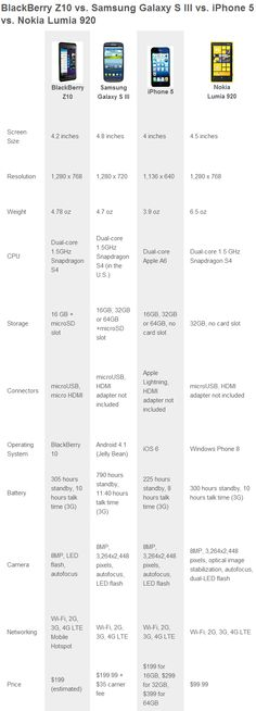 Ultimate Comparison: BlackBerry Z10 vs. Samsung Galaxy S III vs. iPhone 5 vs. Nokia Lumia 920