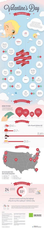 Valentine's Day   Infographics   feel desain