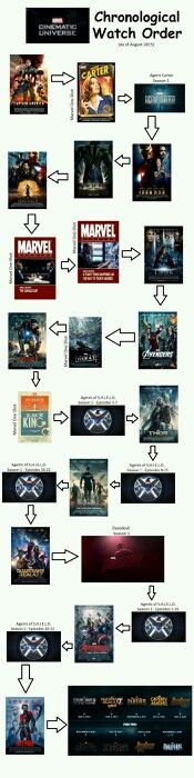 How to watch the Marvel movies in chronological order. America: The First Avenger Agent Carter (Marvel One-Shot) - Included with Iron Man 3 Agent Carter Season 1 Iron Man The Incredible Marvel Fanart, Marvel Films, Marvel Dc Comics, Marvel Timeline Movies, Mcu Timeline, Marvel Movies List, Mcu Marvel, Hero Marvel, Captain Marvel