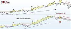 AVANCE-DESCENSO máximos Trade Market, Chart, Map, Marketing, Location Map, Maps