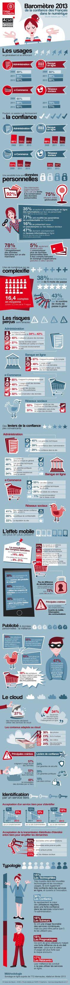 La confiance des Francais dans le #numerique