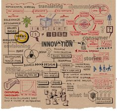Sometimes the innovation process isn't exactly simple.