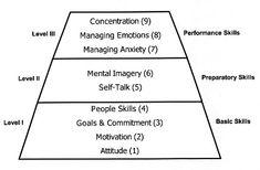 sports psychology pyramid | Detailed Descriptions of the Nine Mental Skills