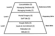 sports psychology pyramid | Detailed Descriptions of the Nine Mental Skills