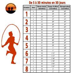 Programme progressif pour passer de 5 à 30 minutes de saut à la corde en 30 jours