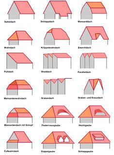 Die besten 25 dachformen ideen auf pinterest dachbalken holzrahmen und dachstuhl design - Dachformen architektur ...