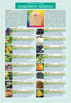homeopathy remedies---No Side Effects, Natural