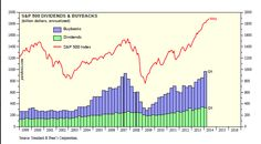 Buybacks and S&P
