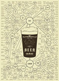 types of beer bubble chart | Design Research: Creative Visualization | is that my bra?